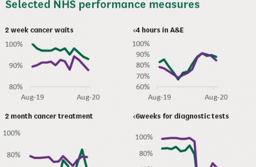 Graphs on our local NHS performance